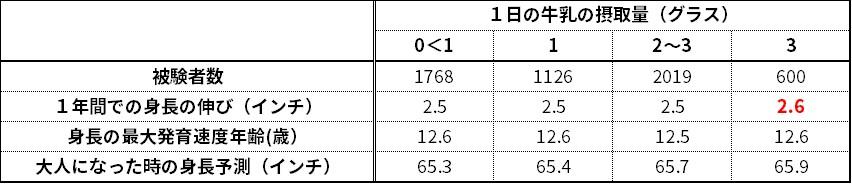 1日の牛乳の摂取量(グラス) 0<1 1 2~3 3 被験者数 1768 1126 2019 600 1年間での身長の伸び(インチ) 2.5 2.5 2.5 2.6 身長の最大発育速度年齢(歳) 12.6 12.6 12.5 12.6 大人になった時の身長予測(インチ) 65.3 65.4 65.7 65.9